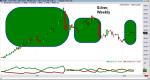 Wilder Irányított Mozgás Indexe (Directional Moving Index – DMI)
